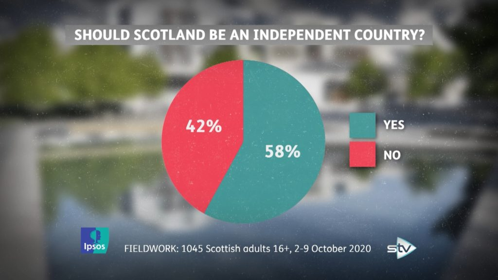 Poll: Support for independence hits historic high of 58% - STV News